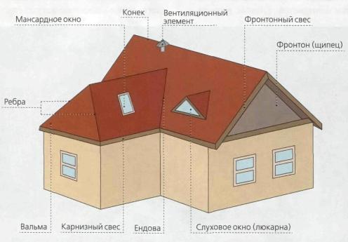 Элементы крыши