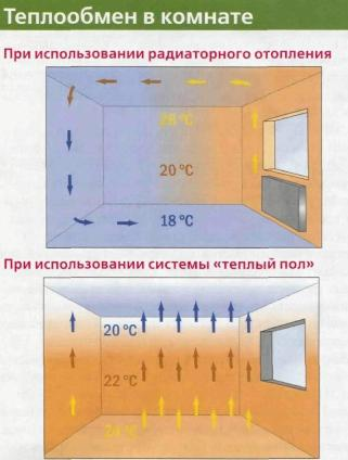 Особенности «полового» отопления. Тёплый пол.