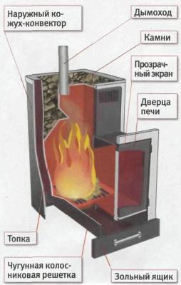 Дровяная печь-каменка